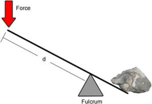 fulcrum diagram